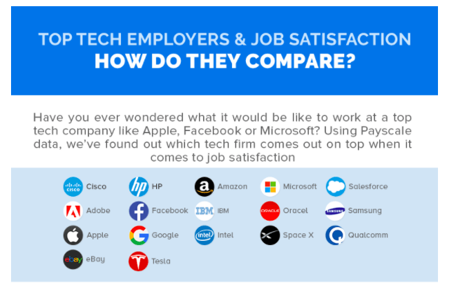 Top tech firms: are their employees happy?