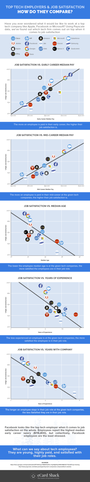 Top tech firms- are their employees happy?