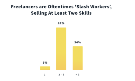 Freelancers are slashworkers