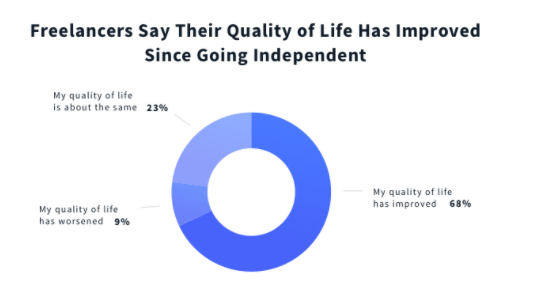 Freelancers say they enjoy a better quality of life since going independent