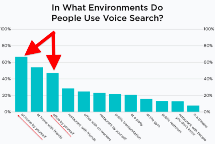 Popularity of Voice Search